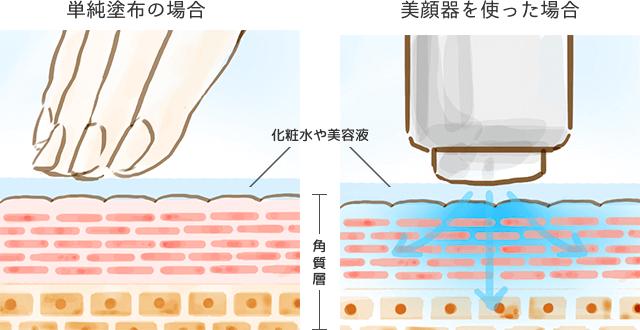 美容成分を浸透させるイオン導入美顔器