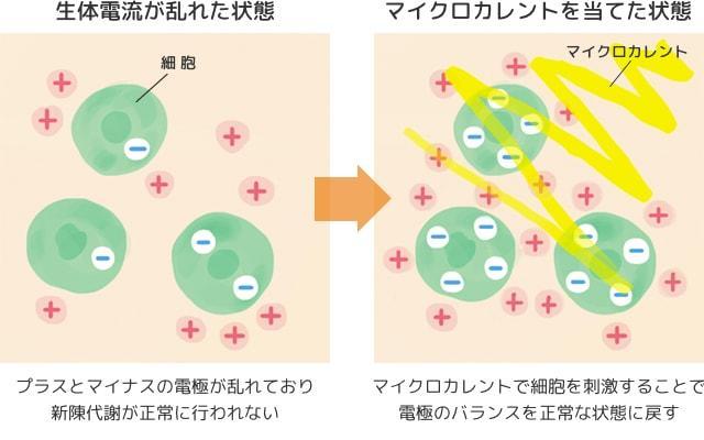 マイクロカレントのメカニズムの解説図