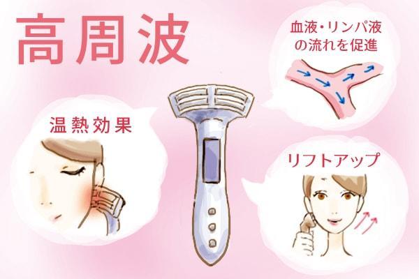 RF美顔器の効果